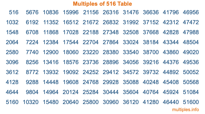 Multiples of 516 Table