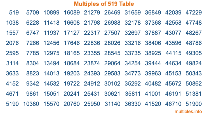 Multiples of 519 Table