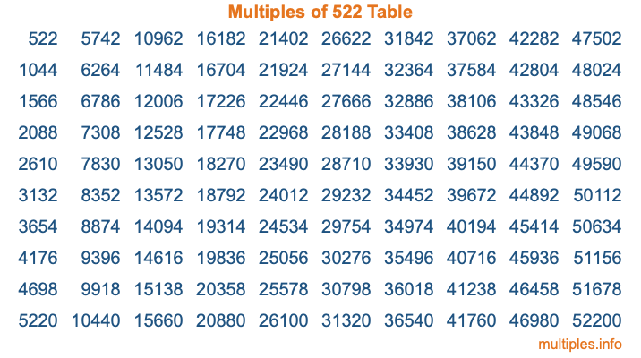Multiples of 522 Table