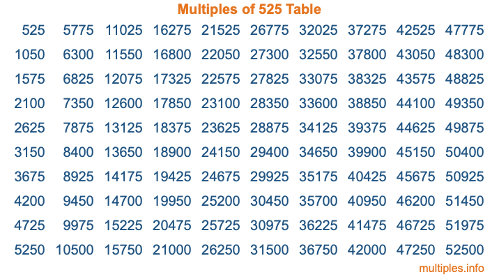 Multiples of 525 Table