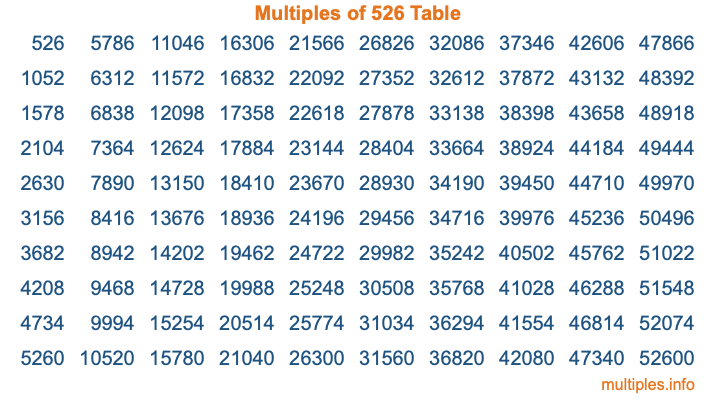 Multiples of 526 Table