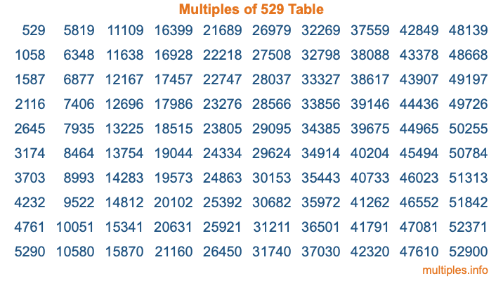 Multiples of 529 Table