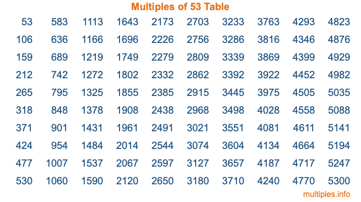 Multiples of 53 Table