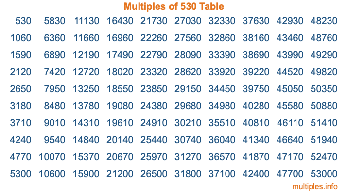 Multiples of 530 Table