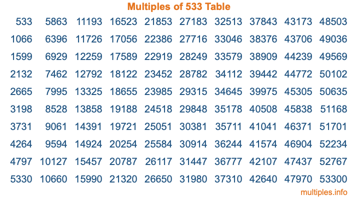 Multiples of 533 Table
