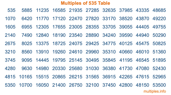 Multiples of 535 Table