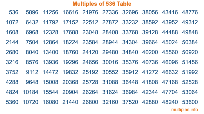 Multiples of 536 Table