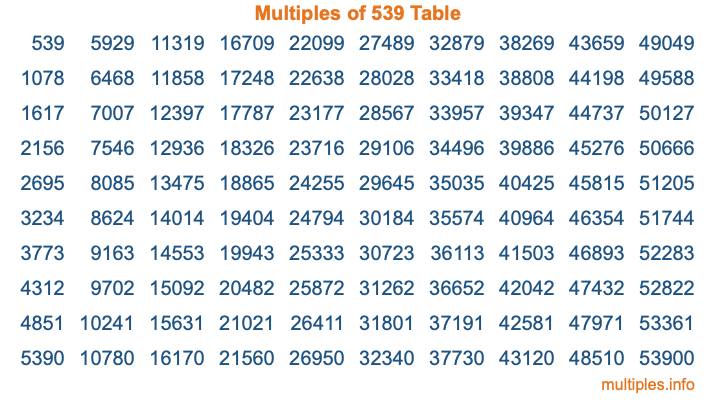 Multiples of 539 Table