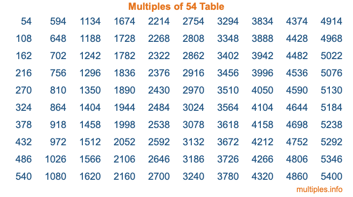 Multiples of 54 Table
