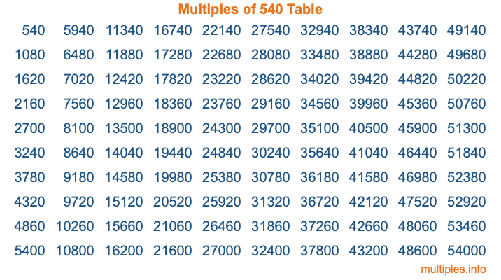 Multiples of 540 Table