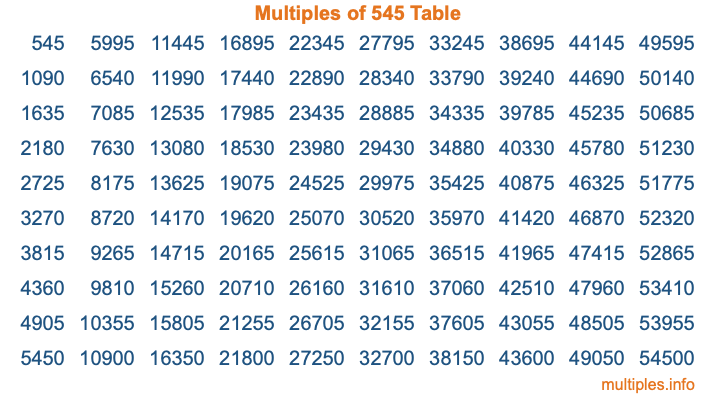 Multiples of 545 Table