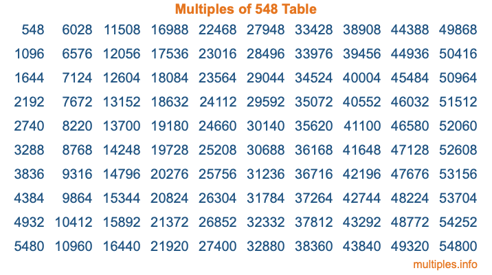 Multiples of 548 Table