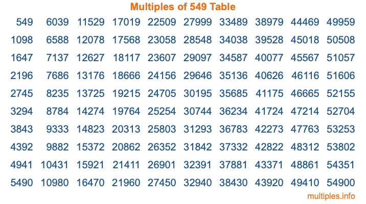 Multiples of 549 Table