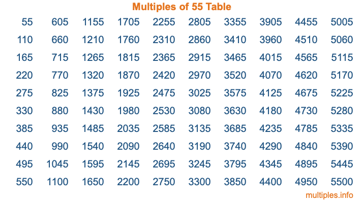 Multiples of 55 Table