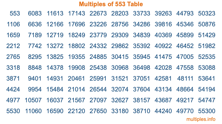 Multiples of 553 Table