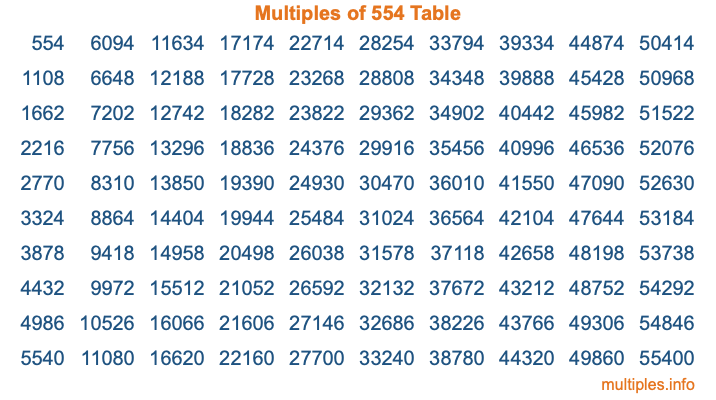 Multiples of 554 Table