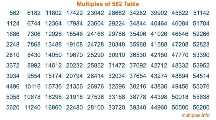 Multiples of 562 Table