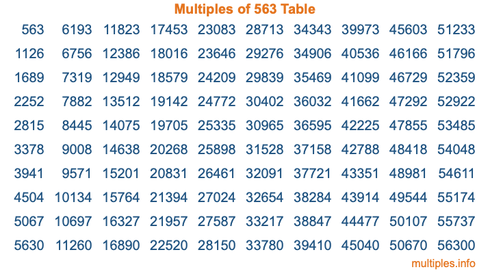 Multiples of 563 Table