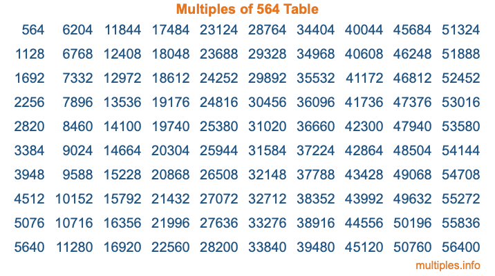 Multiples of 564 Table
