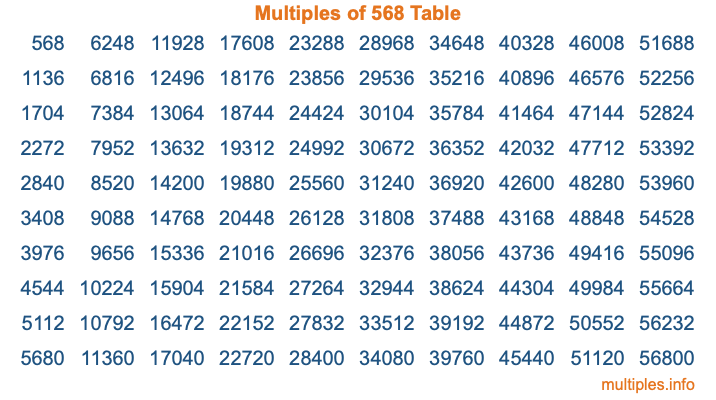 Multiples of 568 Table