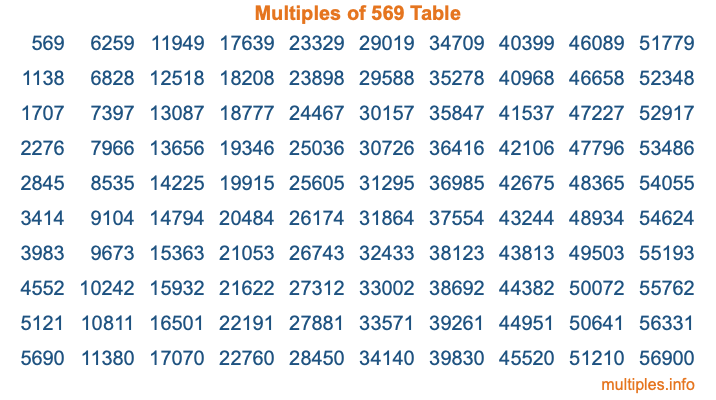Multiples of 569 Table