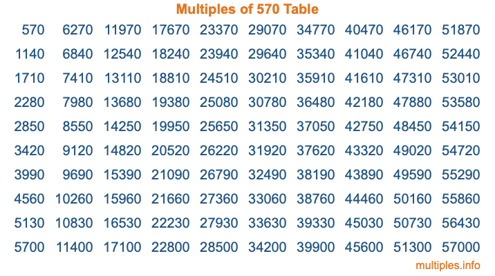 Multiples of 570 Table