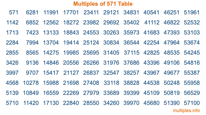 Multiples of 571 Table