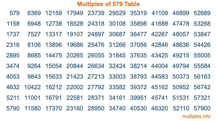 Multiples of 579 Table