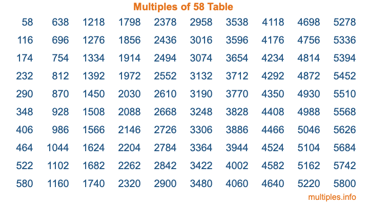 Multiples of 58 Table