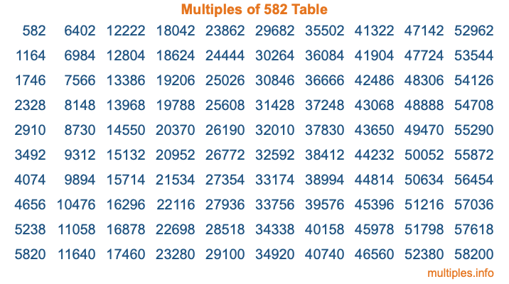 Multiples of 582 Table