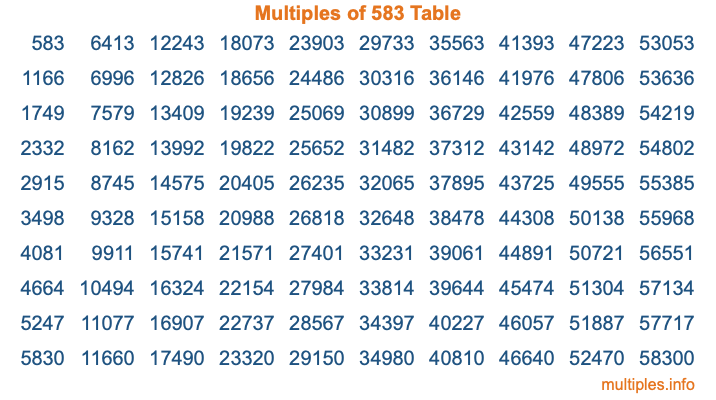 Multiples of 583 Table