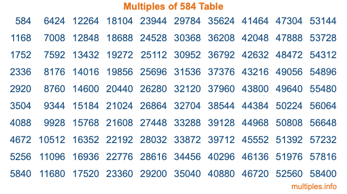 Multiples of 584 Table