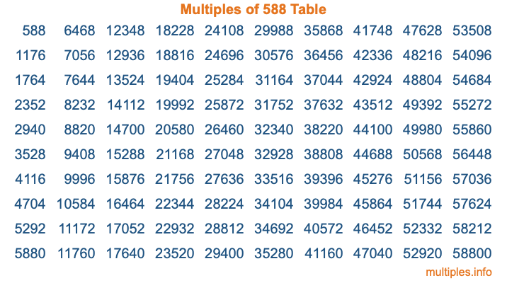 Multiples of 588 Table