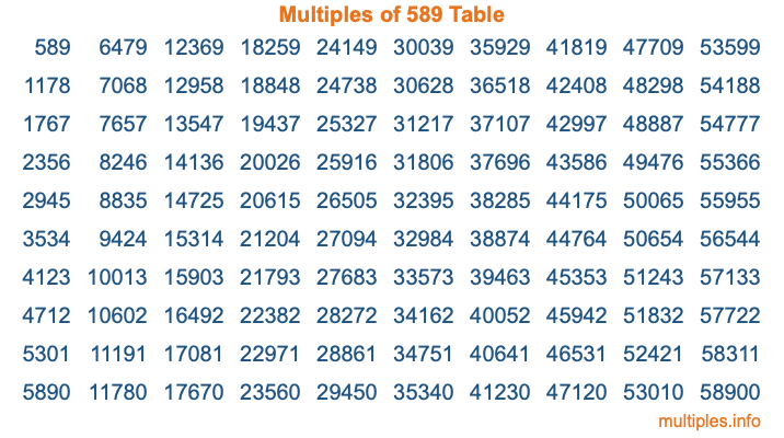 Multiples of 589 Table