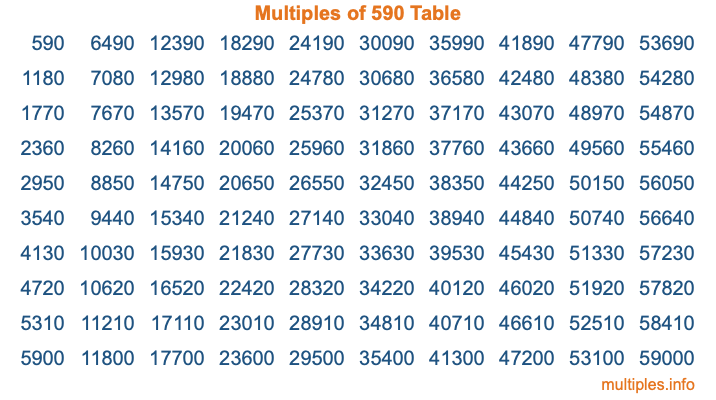 Multiples of 590 Table