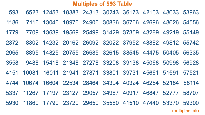 Multiples of 593 Table
