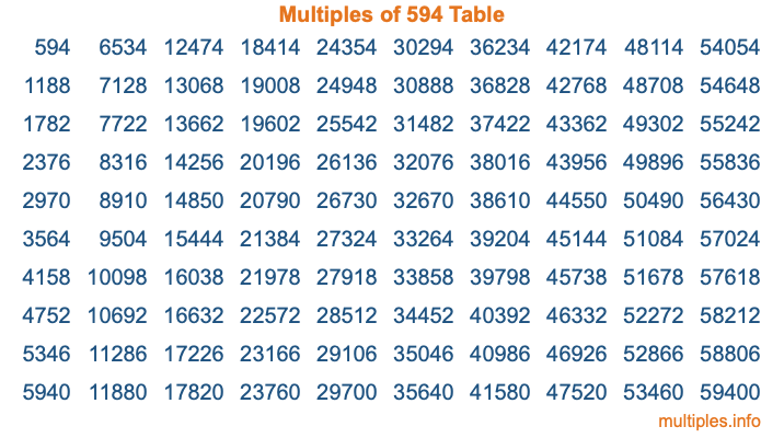 Multiples of 594 Table