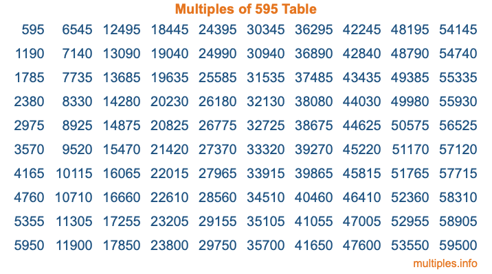 Multiples of 595 Table