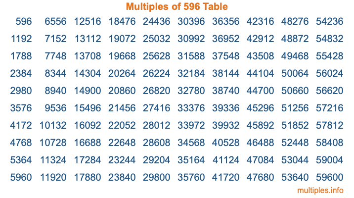Multiples of 596 Table