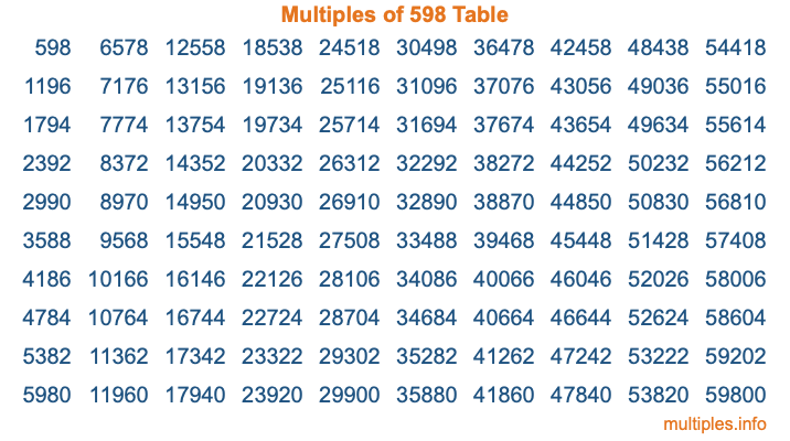 Multiples of 598 Table