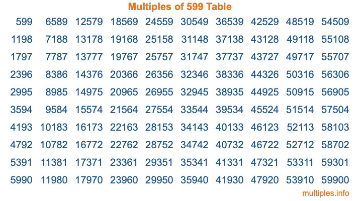 Multiples of 599 Table