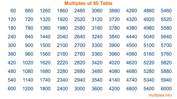 Multiples of 60 Table