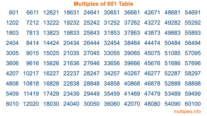 Multiples of 601 Table