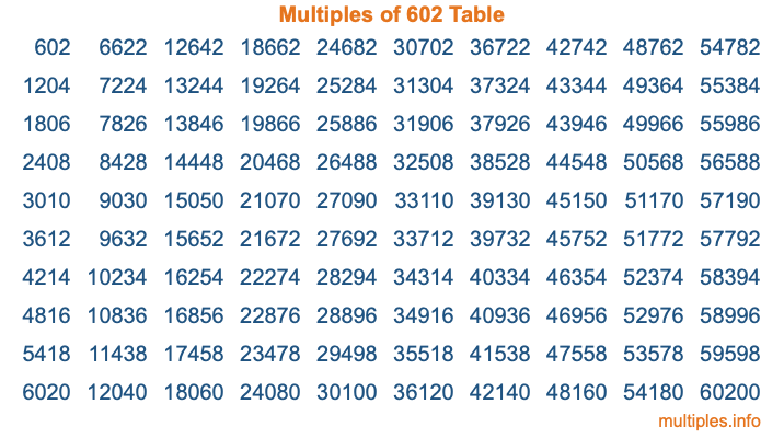 Multiples of 602 Table