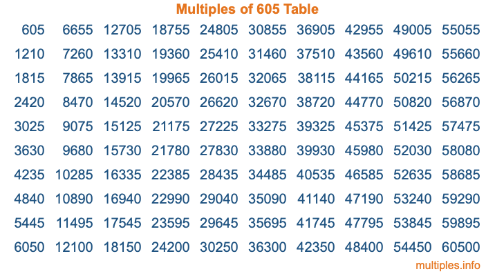 Multiples of 605 Table