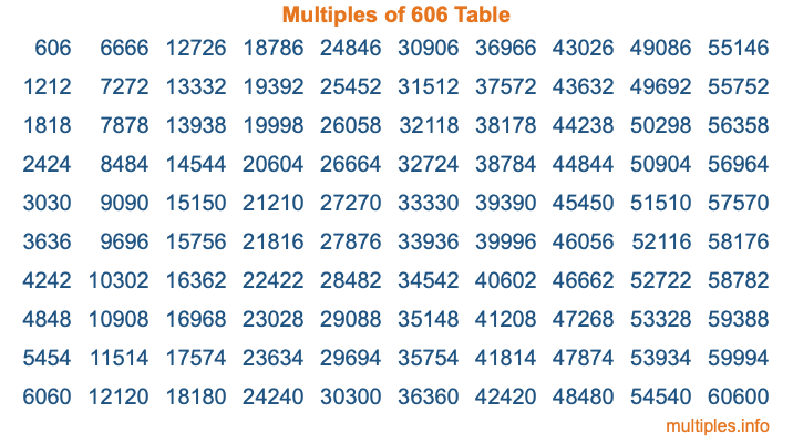 Multiples of 606 Table