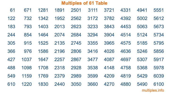Multiples of 61 Table