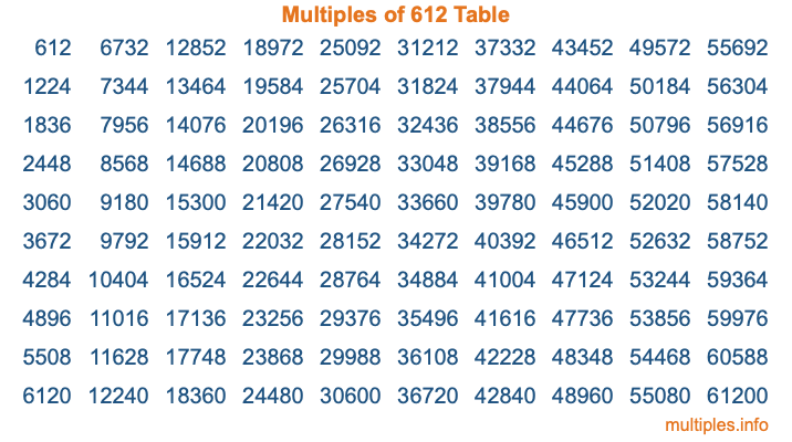 Multiples of 612 Table