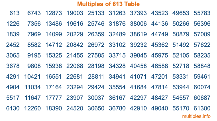 Multiples of 613 Table