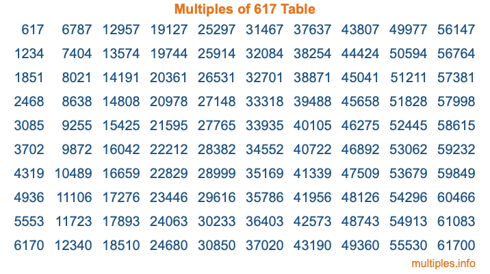 Multiples of 617 Table